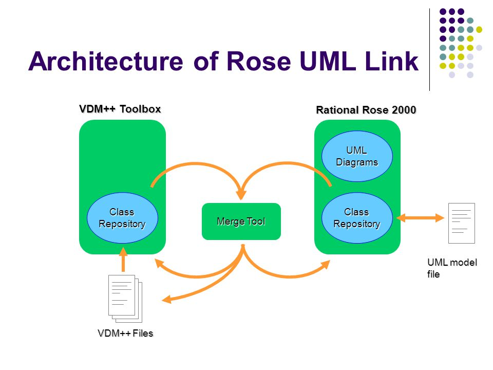 Architecture of Rose UML Link VDM++ Toolbox Rational Rose 2000 ClassRepositoryClassRepository Merge Tool VDM++ Files UMLDiagrams UML model file