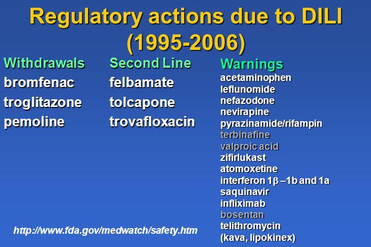 Regulatory actions due to DILI (1995-2006) Second Line felbamatetolcaponetrovafloxacinWithdrawalsbromfenactroglitazonepemoline http://www.fda.gov/medw