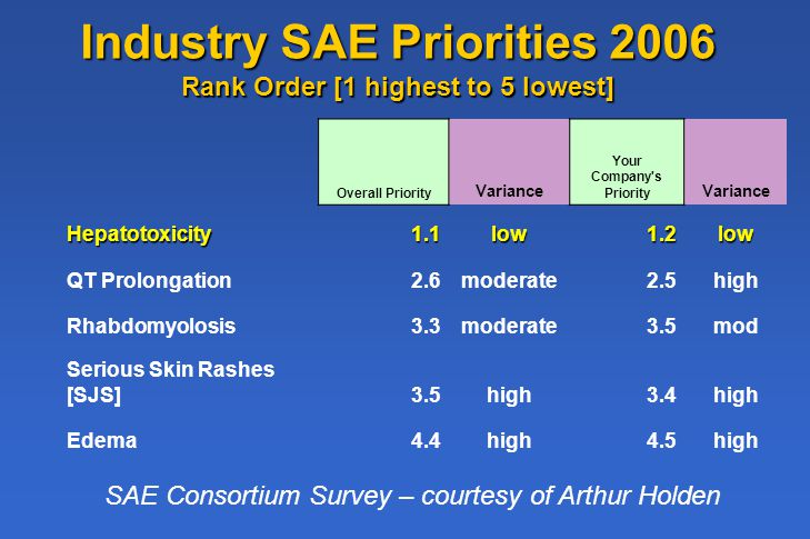 Industry SAE Priorities 2006 Rank Order [1 highest to 5 lowest] Overall Priority Variance Your Company s Priority Variance Hepatotoxicity1.1low1.2low QT Prolongation2.6moderate2.5high Rhabdomyolosis3.3moderate3.5mod Serious Skin Rashes [SJS]3.5high3.4high Edema4.4high4.5high SAE Consortium Survey – courtesy of Arthur Holden