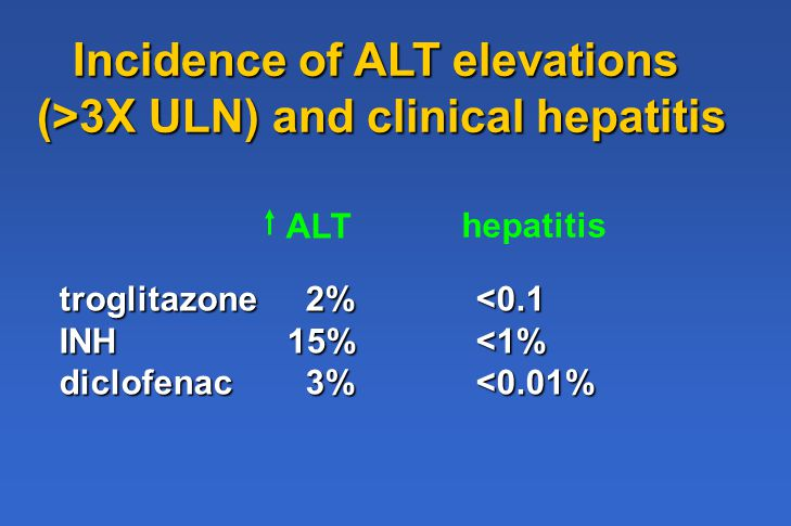 Incidence of ALT elevations (>3X ULN) and clinical hepatitis ALT hepatitis troglitazone 2%<0.1 INH 15%<1% diclofenac 3%<0.01%