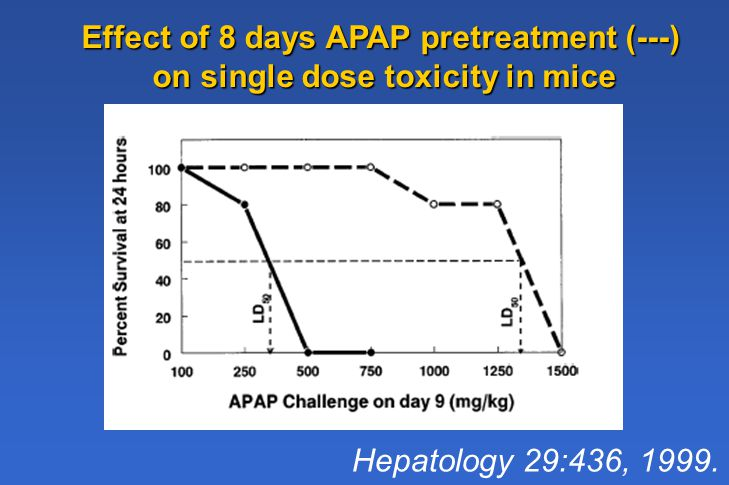 Effect of 8 days APAP pretreatment (---) on single dose toxicity in mice Hepatology 29:436, 1999.
