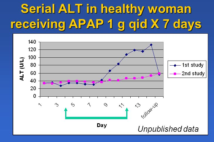 Serial ALT in healthy woman receiving APAP 1 g qid X 7 days Unpublished data