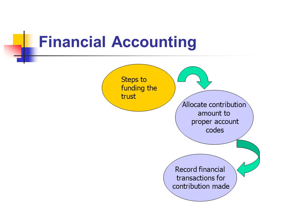 Financial Accounting Allocate contribution amount to proper account codes Steps to funding the trust Record financial transactions for contribution made