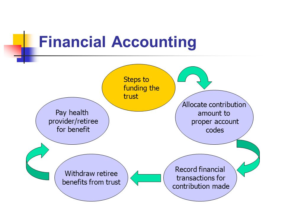 Financial Accounting Allocate contribution amount to proper account codes Record financial transactions for contribution made Steps to funding the tru