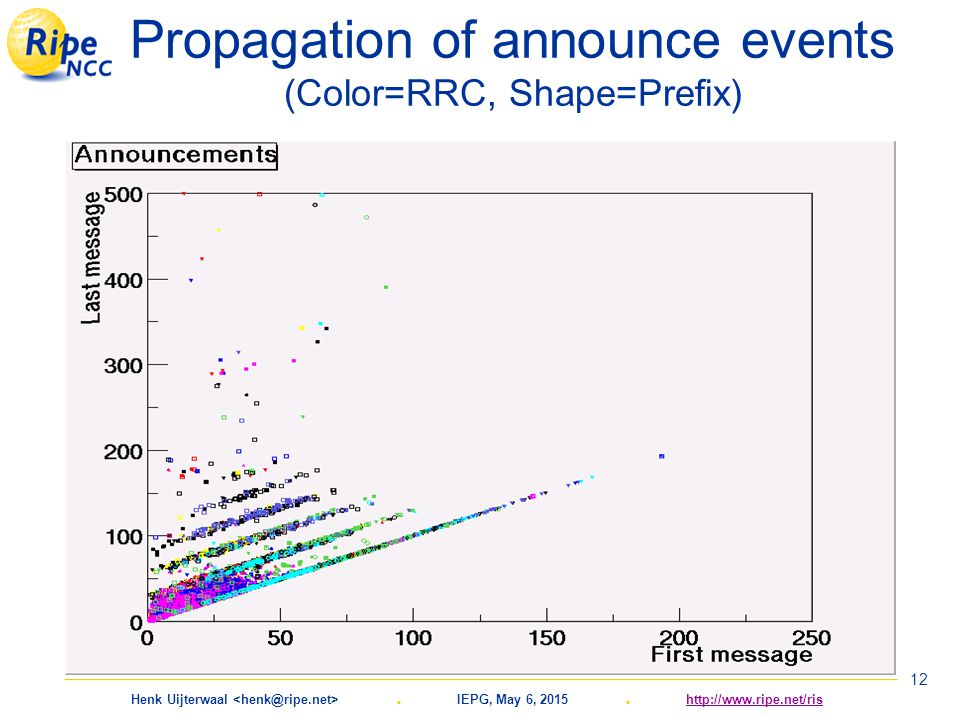 Henk Uijterwaal. IEPG, May 6, 2015. http://www.ripe.net/rishttp://www.ripe.net/ris 12 Propagation of announce events (Color=RRC, Shape=Prefix)