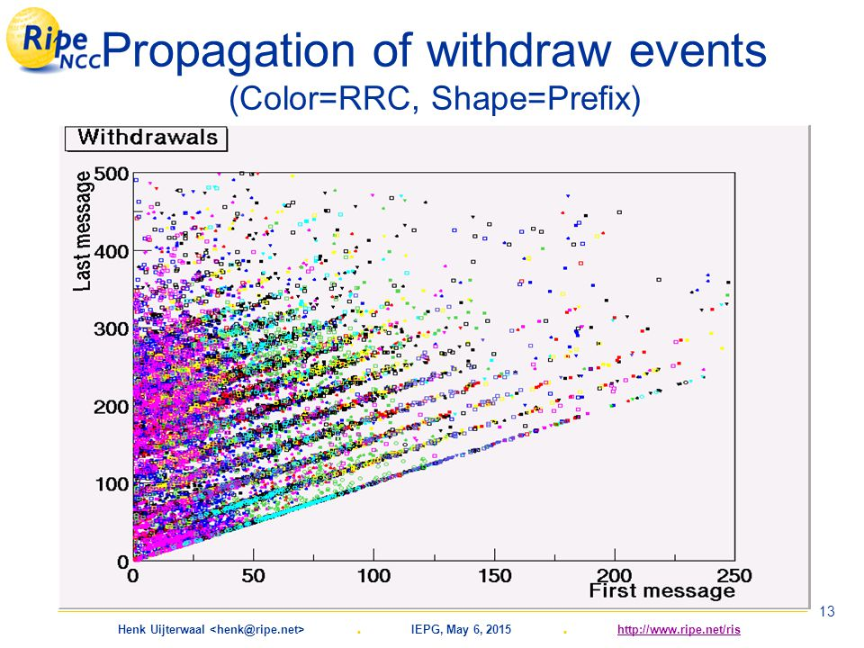 Henk Uijterwaal. IEPG, May 6, 2015. http://www.ripe.net/rishttp://www.ripe.net/ris 13 Propagation of withdraw events (Color=RRC, Shape=Prefix)