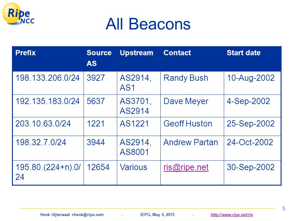 Henk Uijterwaal. IEPG, May 6, 2015. http://www.ripe.net/rishttp://www.ripe.net/ris 5 All Beacons PrefixSource AS UpstreamContactStart date 198.133.206