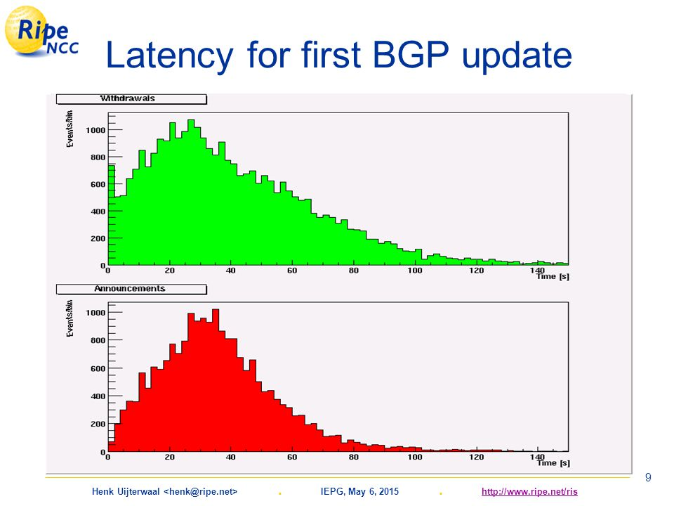 Henk Uijterwaal. IEPG, May 6, 2015. http://www.ripe.net/rishttp://www.ripe.net/ris 9 Latency for first BGP update