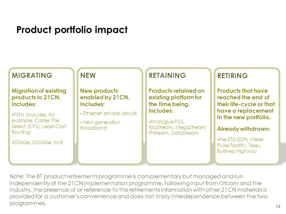 Product portfolio impact 14 Note: The BT product retirements programme is complementary but managed and run independently of the 21CN implementation p