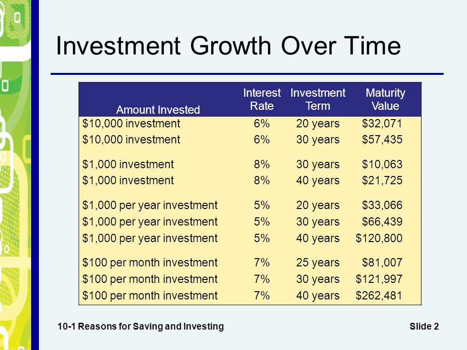 Slide 2 Investment Growth Over Time 10-1 Reasons for Saving and Investing Amount Invested Interest Rate Investment Term Maturity Value $10,000 investment6%20 years$32,071 $10,000 investment6%30 years$57,435 $1,000 investment8%30 years$10,063 $1,000 investment8%40 years$21,725 $1,000 per year investment5%20 years$33,066 $1,000 per year investment5%30 years$66,439 $1,000 per year investment5%40 years$120,800 $100 per month investment7%25 years$81,007 $100 per month investment7%30 years$121,997 $100 per month investment7%40 years$262,481