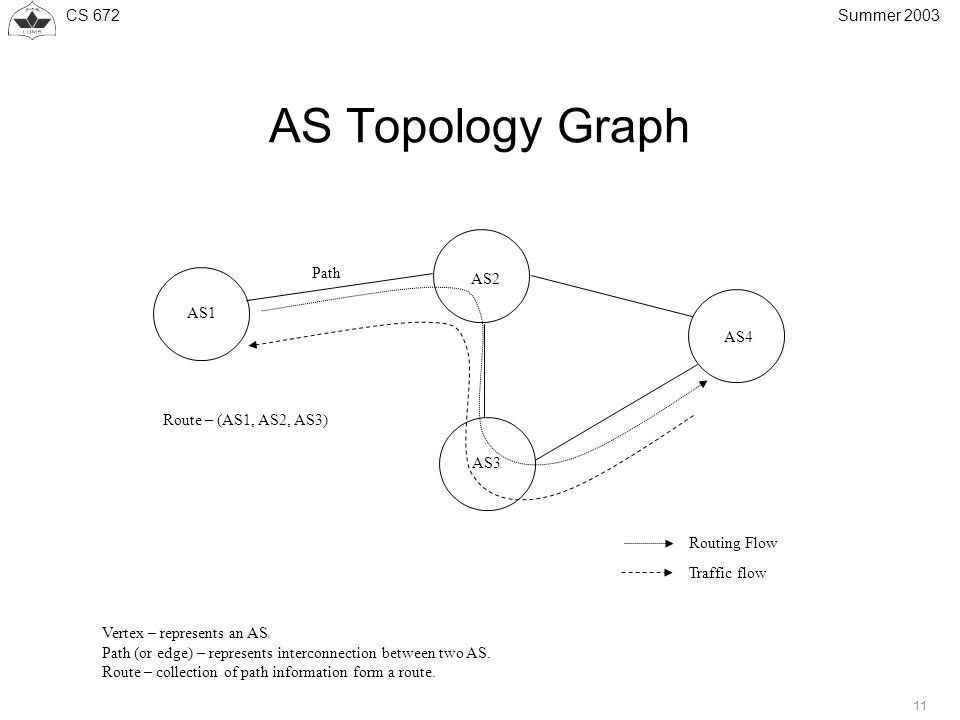 CS 672 11 Summer 2003 AS Topology Graph Vertex – represents an AS Path (or edge) – represents interconnection between two AS.