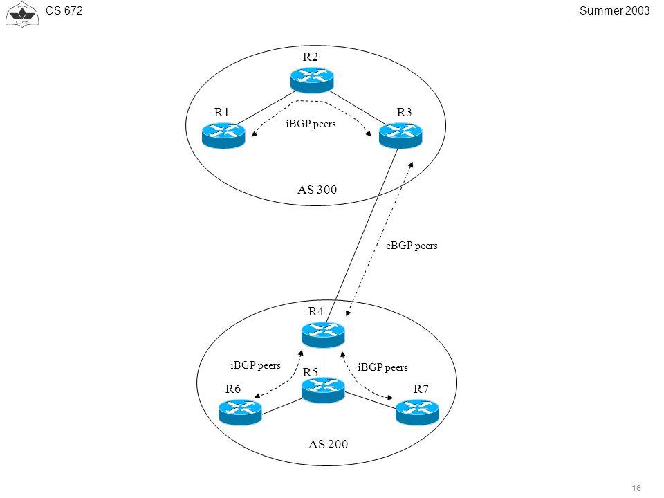 CS 672 16 Summer 2003 AS 300 AS 200 R1 R2 R3 R4 R6R7 R5 iBGP peers eBGP peers iBGP peers