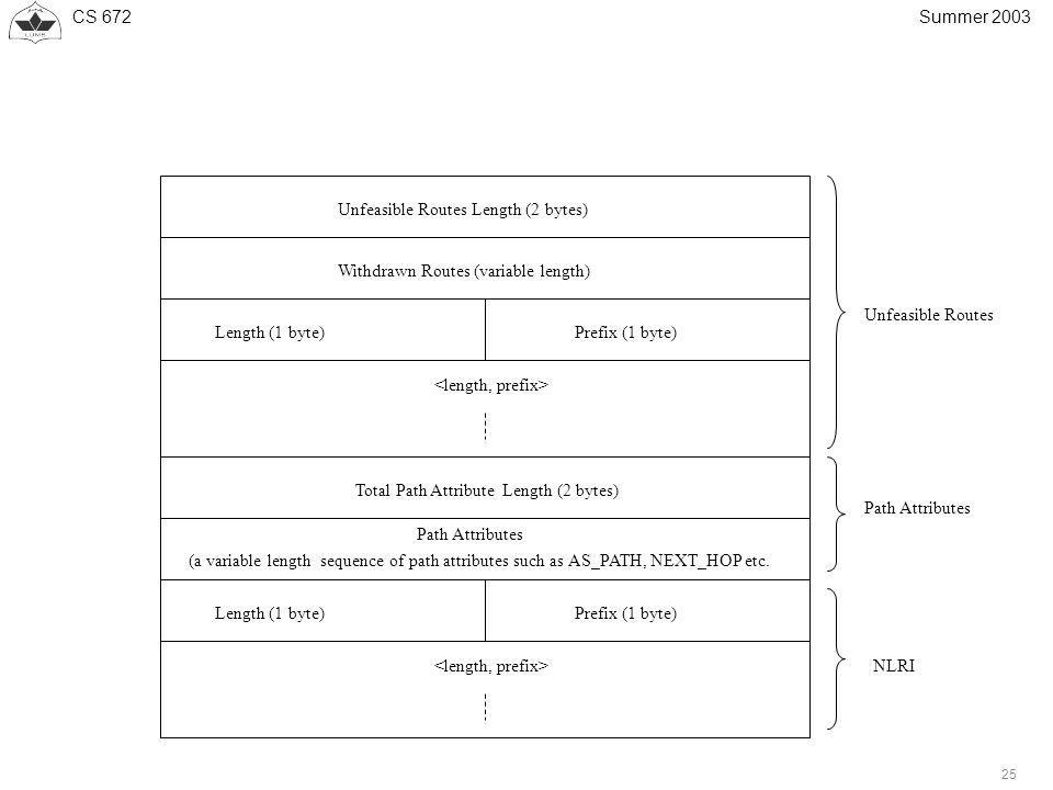 CS 672 25 Summer 2003 Length (1 byte)Prefix (1 byte) Unfeasible Routes Length (2 bytes) Length (1 byte)Prefix (1 byte) Total Path Attribute Length (2