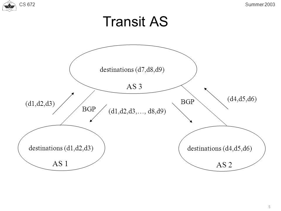 CS 672 5 Summer 2003 Transit AS AS 1 destinations (d1,d2,d3) destinations (d4,d5,d6) AS 2 AS 3 destinations (d7,d8,d9) BGP (d4,d5,d6) (d1,d2,d3) (d1,d