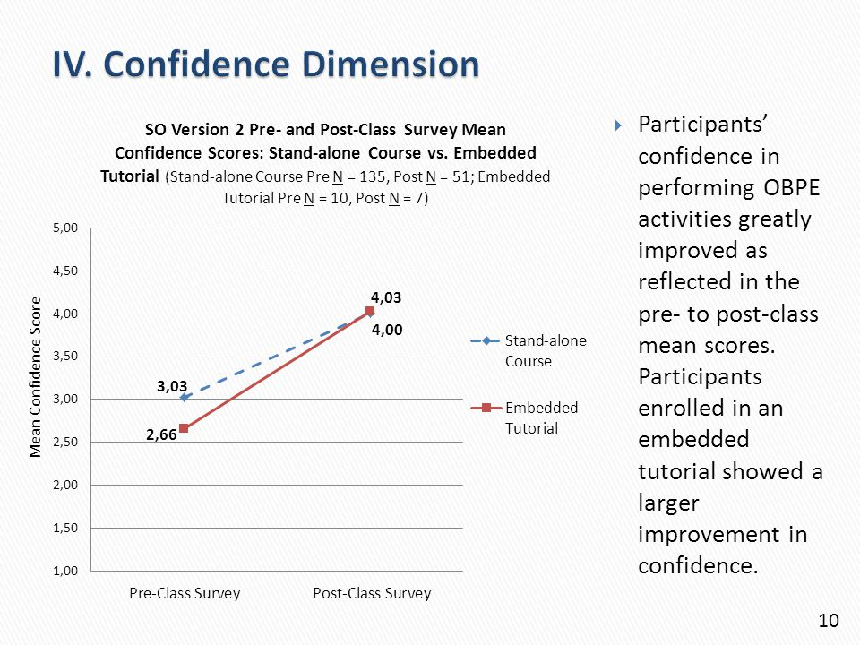  Participants' confidence in performing OBPE activities greatly improved as reflected in the pre- to post-class mean scores.