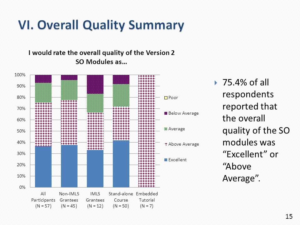  75.4% of all respondents reported that the overall quality of the SO modules was Excellent or Above Average .