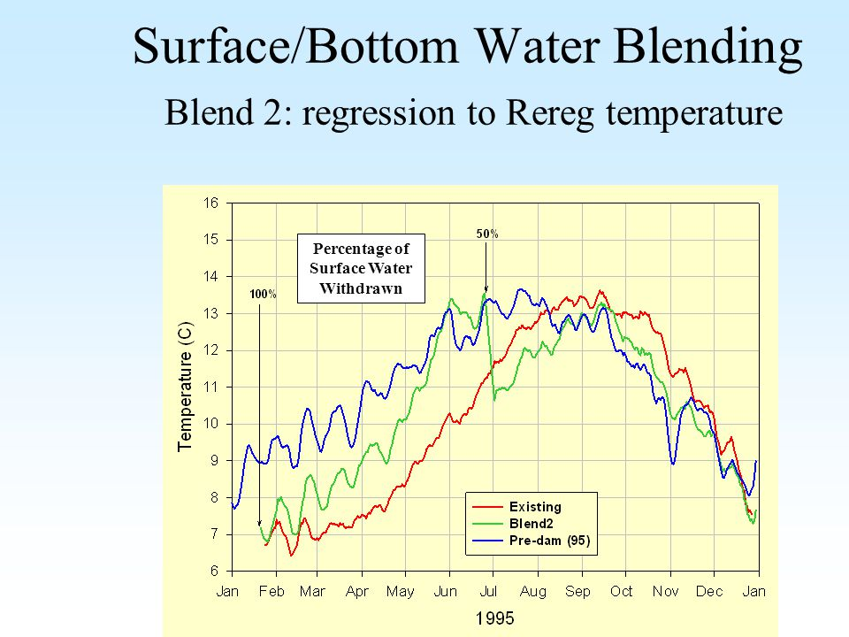 Surface/Bottom Water Blending Blend 2: regression to Rereg temperature Percentage of Surface Water Withdrawn