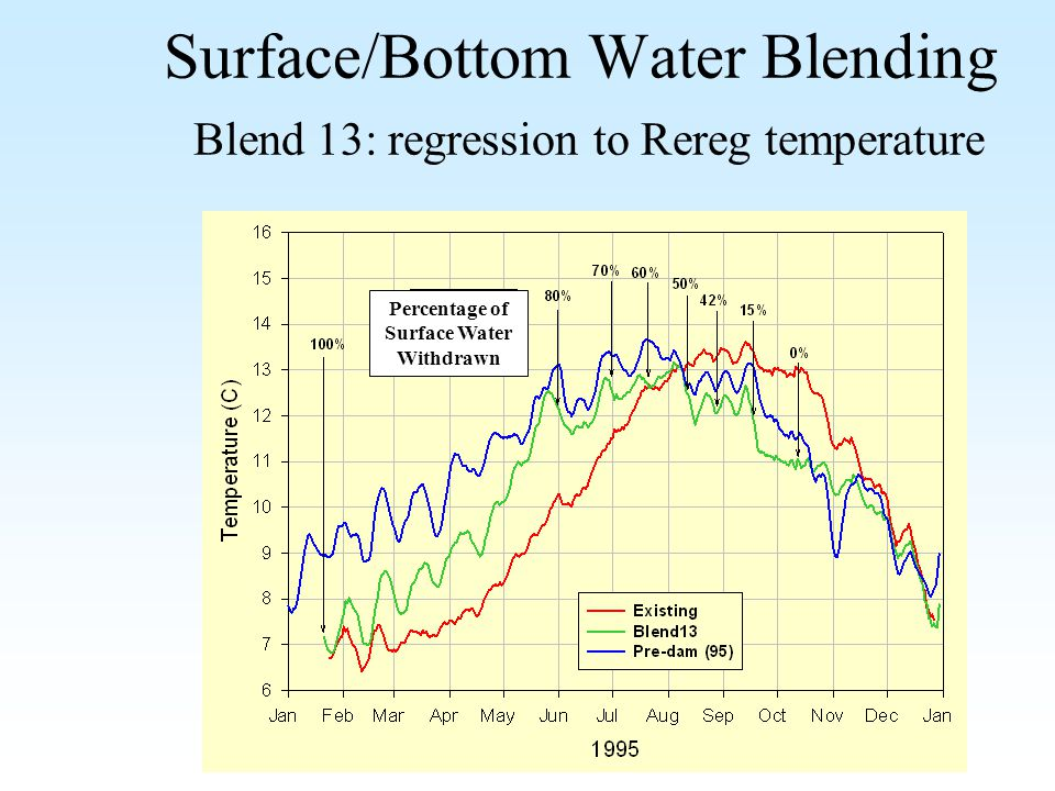 Surface/Bottom Water Blending Blend 13: regression to Rereg temperature Percentage of Surface Water Withdrawn