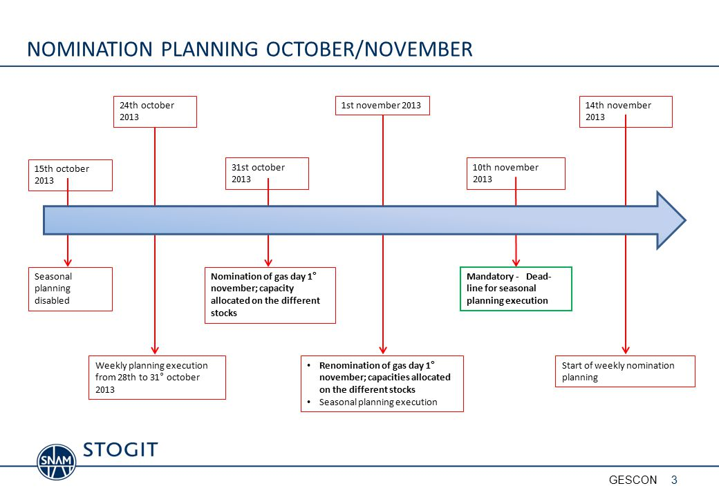 NOMINATION PLANNING OCTOBER/NOVEMBER Weekly planning execution from 28th to 31° october 2013 Nomination of gas day 1° november; capacity allocated on the different stocks Renomination of gas day 1° november; capacities allocated on the different stocks Seasonal planning execution Mandatory - Dead- line for seasonal planning execution Seasonal planning disabled 15th october 2013 24th october 2013 31st october 2013 14th november 2013 1st november 2013 10th november 2013 Start of weekly nomination planning 3GESCON
