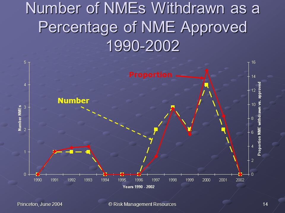 15Princeton, June 2004© Risk Management Resources Proportion of Standard NDA Approved 1993-2002
