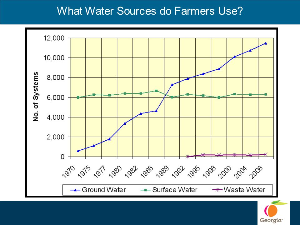 What Water Sources do Farmers Use?