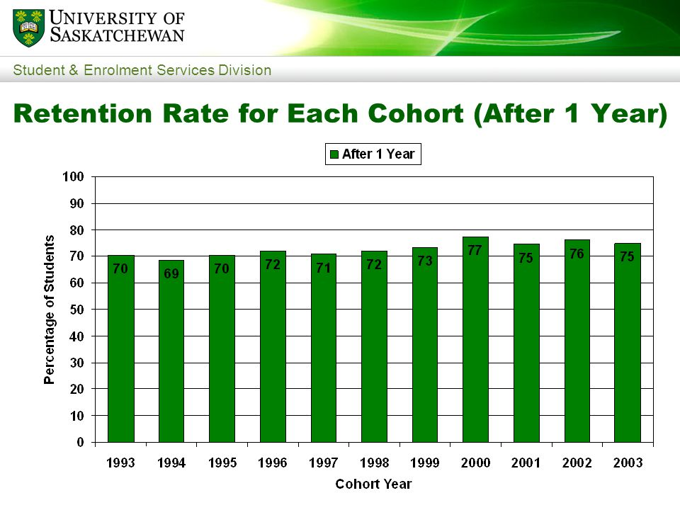 Student & Enrolment Services Division Retention Rate for Each Cohort (After 1 Year)
