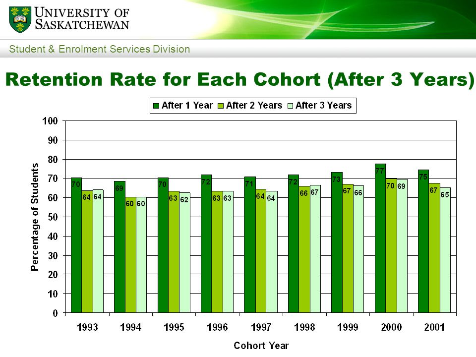 Student & Enrolment Services Division Retention Rate for Each Cohort (After 3 Years)
