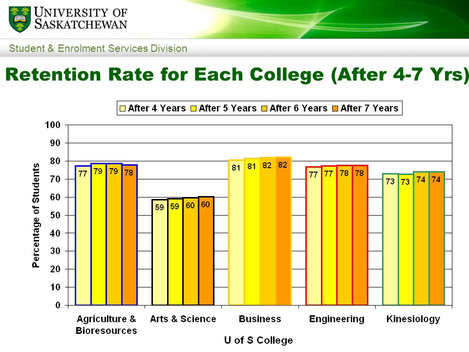Student & Enrolment Services Division Retention Rate for Each College (After 4-7 Yrs)