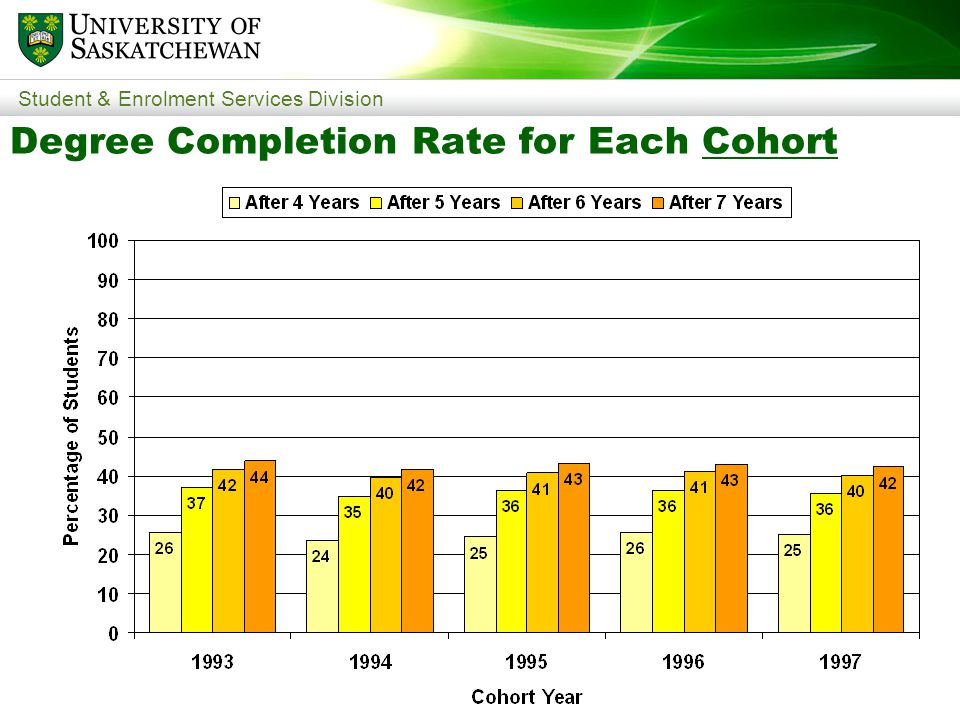 Student & Enrolment Services Division Degree Completion Rate for Each Cohort