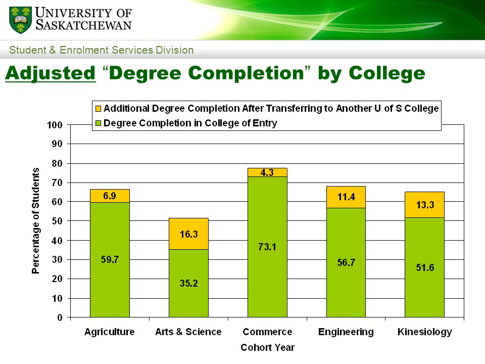 Student & Enrolment Services Division Adjusted Degree Completion by College