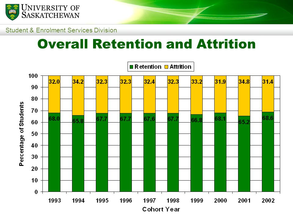 Student & Enrolment Services Division Overall Retention and Attrition