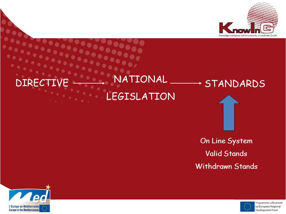 NATIONAL LEGISLATION On Line System Valid Stands Withdrawn Stands DIRECTIVE STANDARDS