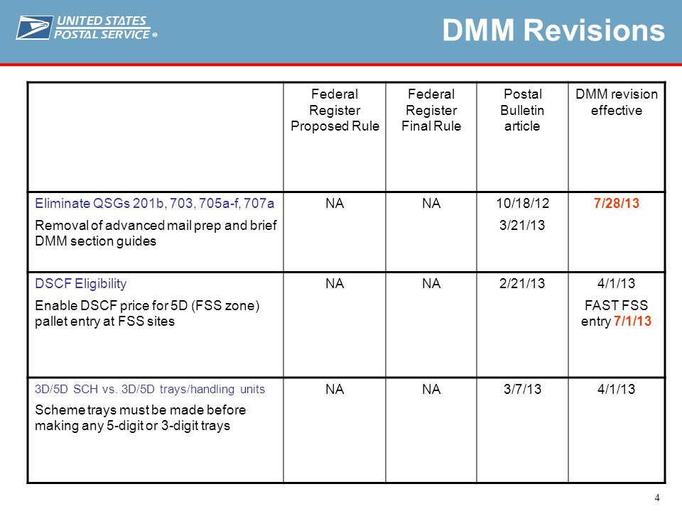 ® 4 DMM Revisions Federal Register Proposed Rule Federal Register Final Rule Postal Bulletin article DMM revision effective Eliminate QSGs 201b, 703, 705a-f, 707a Removal of advanced mail prep and brief DMM section guides NA 10/18/12 3/21/13 7/28/13 DSCF Eligibility Enable DSCF price for 5D (FSS zone) pallet entry at FSS sites NA 2/21/134/1/13 FAST FSS entry 7/1/13 3D/5D SCH vs.