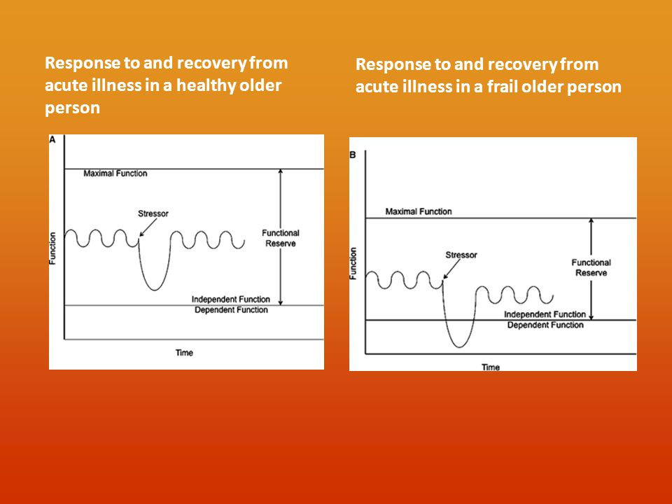Response to and recovery from acute illness in a healthy older person Response to and recovery from acute illness in a frail older person