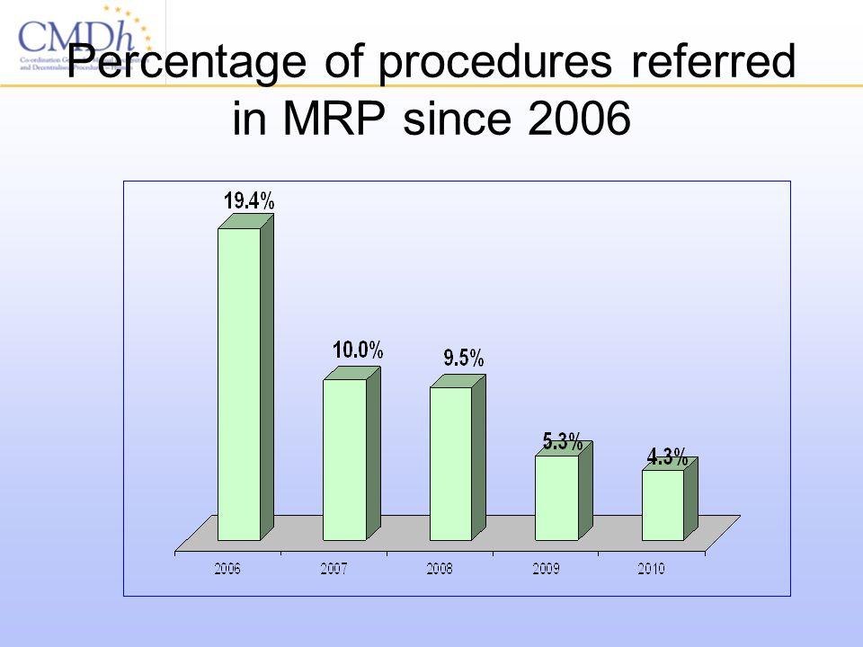 Percentage of procedures referred in MRP since 2006