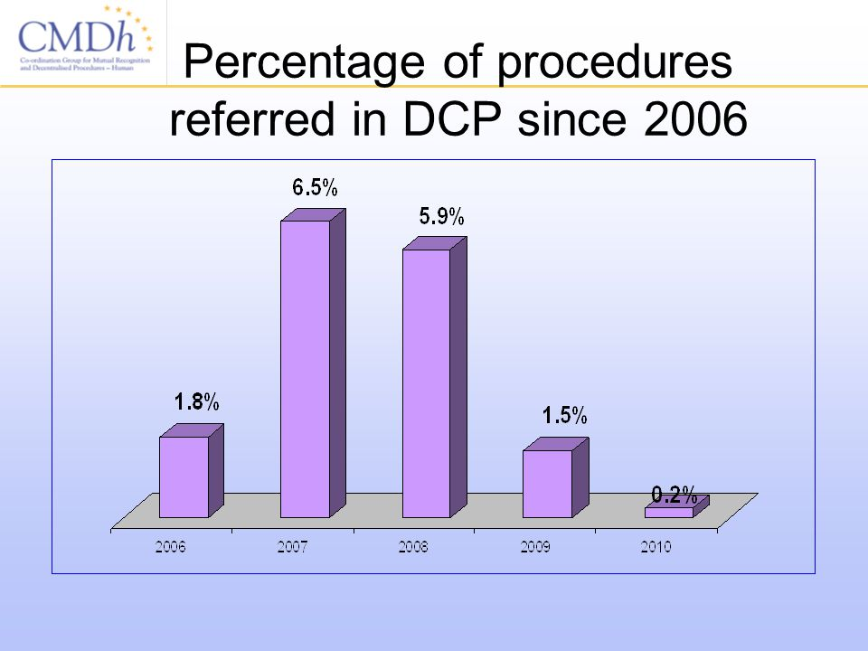 Percentage of procedures referred in DCP since 2006