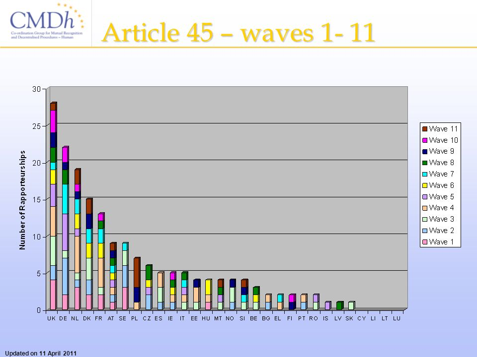 Article 45 – waves 1- 11 Updated on 11 April 2011