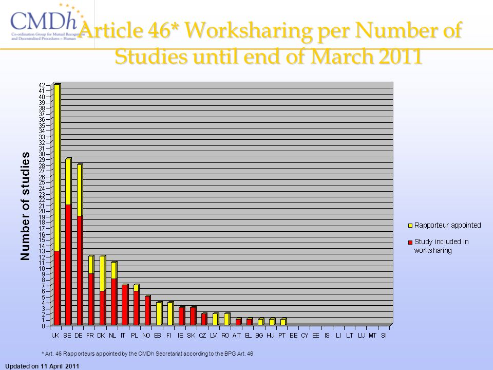 Article 46* Worksharing per Number of Studies until end of March 2011 * Art.