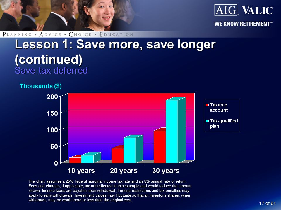 17 of 61 Lesson 1: Save more, save longer (continued) Save tax deferred Thousands ($) The chart assumes a 25% federal marginal income tax rate and an 8% annual rate of return.