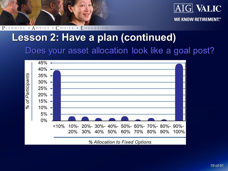 19 of 61 Lesson 2: Have a plan (continued) Does your asset allocation look like a goal post?