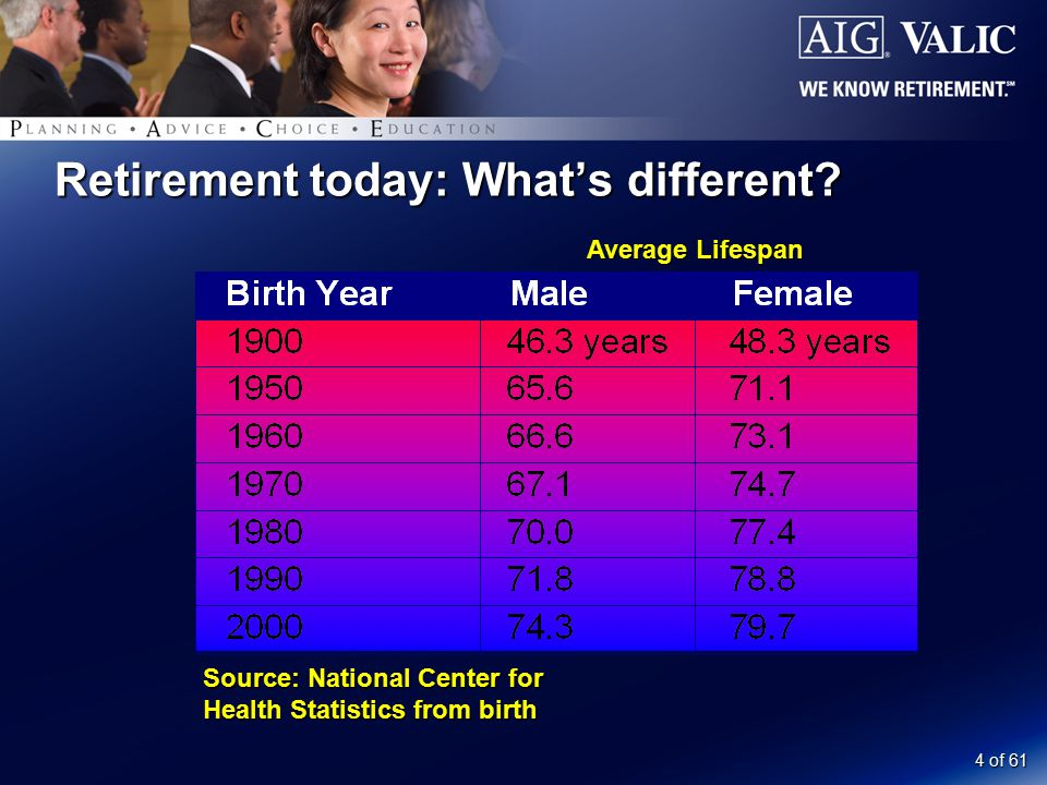 4 of 61 Retirement today: What's different? Average Lifespan Source: National Center for Health Statistics from birth