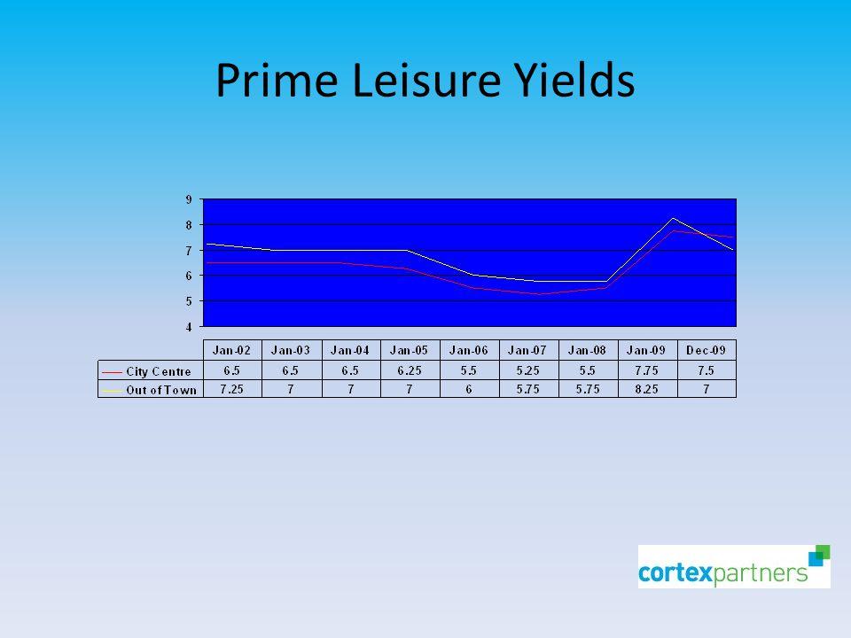 Prime Leisure Yields
