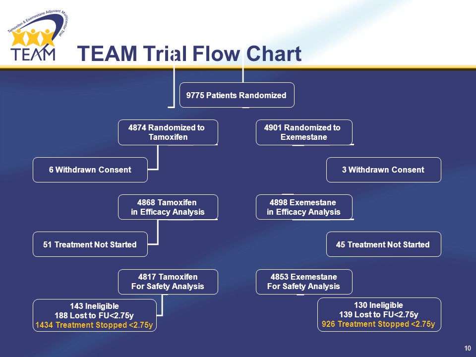 10 TEAM Trial Flow Chart 9775 Patients Randomized 4874 Randomized to Tamoxifen 4901 Randomized to Exemestane 4898 Exemestane in Efficacy Analysis 4853 Exemestane For Safety Analysis 4868 Tamoxifen in Efficacy Analysis 4817 Tamoxifen For Safety Analysis 6 Withdrawn Consent 51 Treatment Not Started 143 Ineligible 188 Lost to FU<2.75y 1434 Treatment Stopped <2.75y 3 Withdrawn Consent 45 Treatment Not Started 130 Ineligible 139 Lost to FU<2.75y 926 Treatment Stopped <2.75y