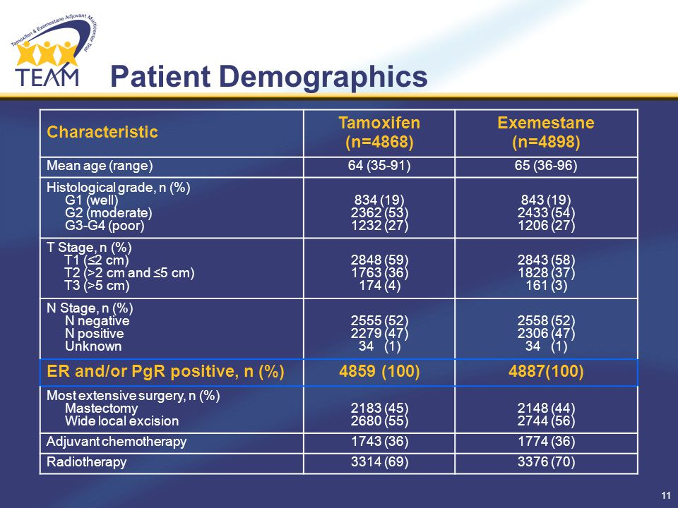 11 Patient Demographics Characteristic Tamoxifen (n=4868) Exemestane (n=4898) Mean age (range)64 (35-91)65 (36-96) Histological grade, n (%) G1 (well) G2 (moderate) G3-G4 (poor) 834 (19) 2362 (53) 1232 (27) 843 (19) 2433 (54) 1206 (27) T Stage, n (%) T1 (≤2 cm) T2 (>2 cm and ≤5 cm) T3 (>5 cm) 2848 (59) 1763 (36) 174 (4) 2843 (58) 1828 (37) 161 (3) N Stage, n (%) N negative N positive Unknown 2555 (52) 2279 (47) 34 (1) 2558 (52) 2306 (47) 34 (1) ER and/or PgR positive, n (%)4859 (100)4887(100) Most extensive surgery, n (%) Mastectomy Wide local excision 2183 (45) 2680 (55) 2148 (44) 2744 (56) Adjuvant chemotherapy1743 (36)1774 (36) Radiotherapy3314 (69)3376 (70)