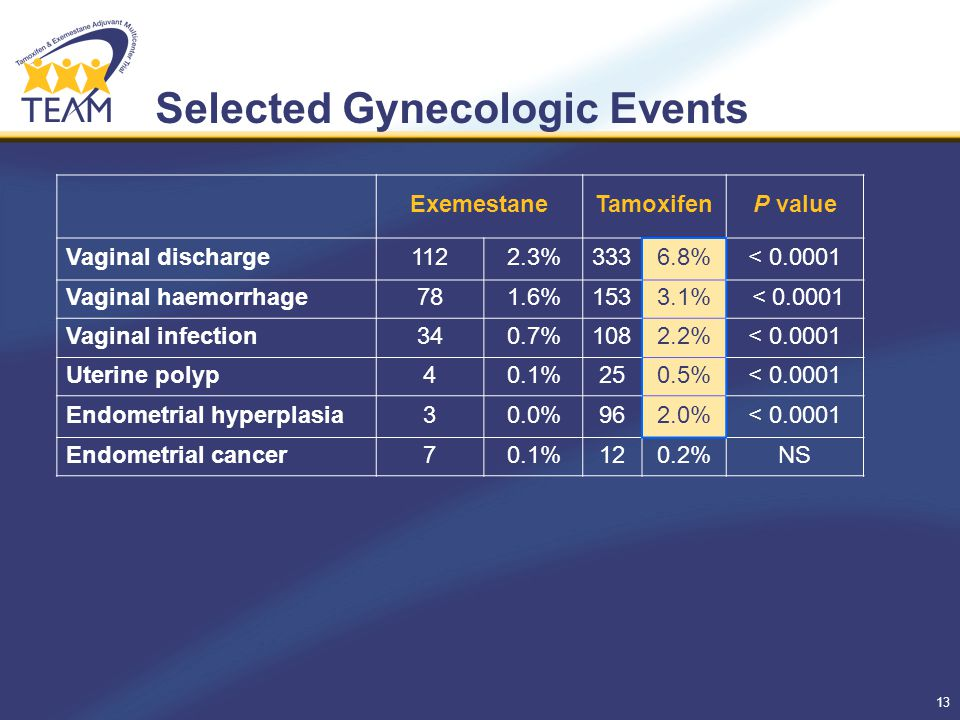 13 Selected Gynecologic Events ExemestaneTamoxifenP value Vaginal discharge1122.3%3336.8%< 0.0001 Vaginal haemorrhage781.6%1533.1% < 0.0001 Vaginal infection340.7%1082.2%< 0.0001 Uterine polyp40.1%250.5%< 0.0001 Endometrial hyperplasia30.0%962.0%< 0.0001 Endometrial cancer70.1%120.2%NS