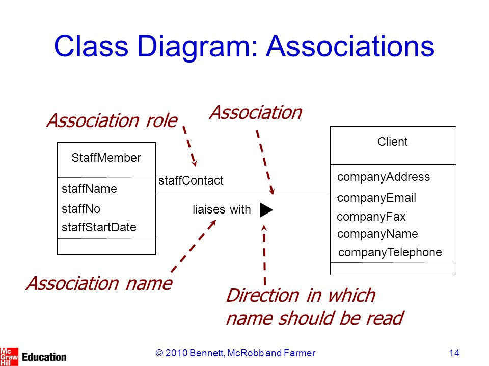 14© 2010 Bennett, McRobb and Farmer Class Diagram: Associations StaffMember staffName staffNo staffStartDate Client companyAddress companyEmail companyFax companyName companyTelephone liaises with staffContact Association role Association Association name Direction in which name should be read
