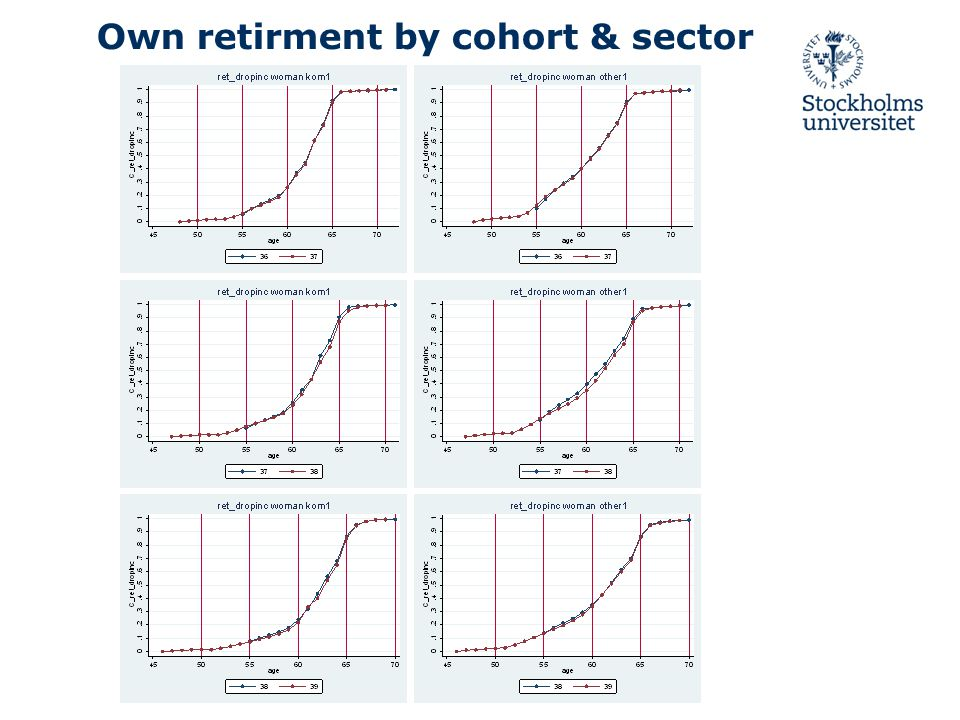 Own retirment by cohort & sector