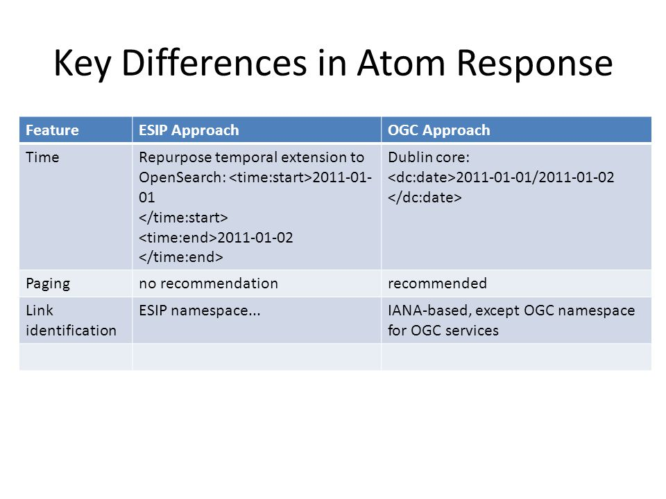 Key Differences in Atom Response FeatureESIP ApproachOGC Approach TimeRepurpose temporal extension to OpenSearch: 2011-01- 01 2011-01-02 Dublin core:
