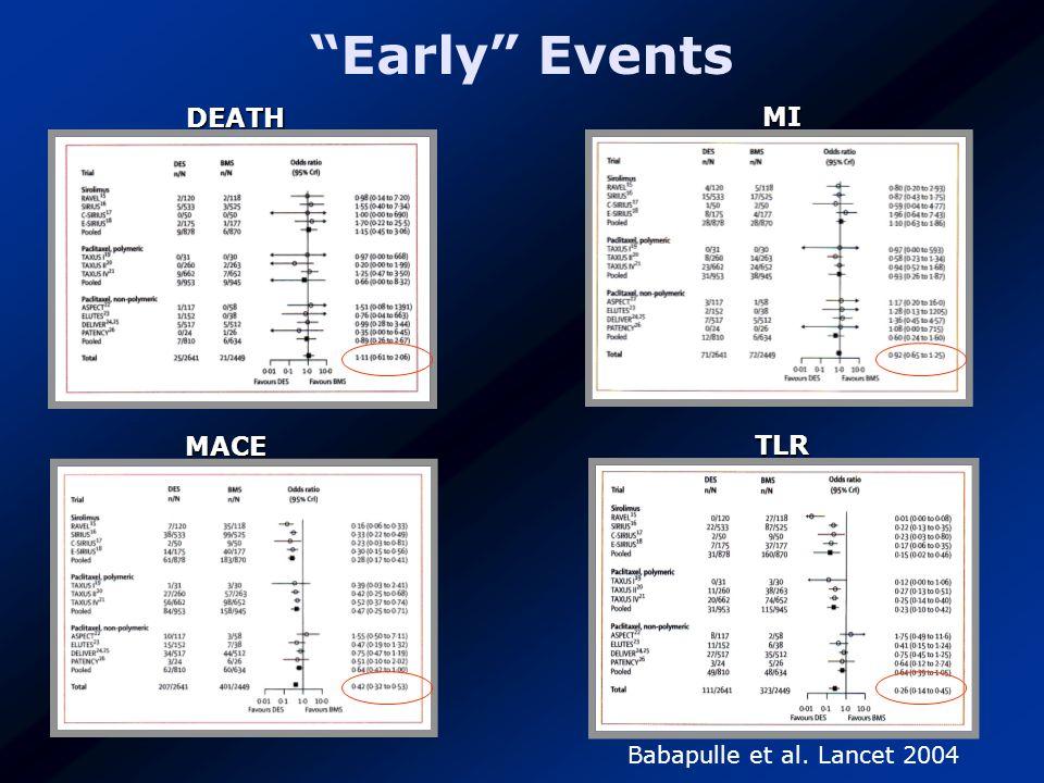 DEATH TLR MACE MI Babapulle et al. Lancet 2004 Early Events