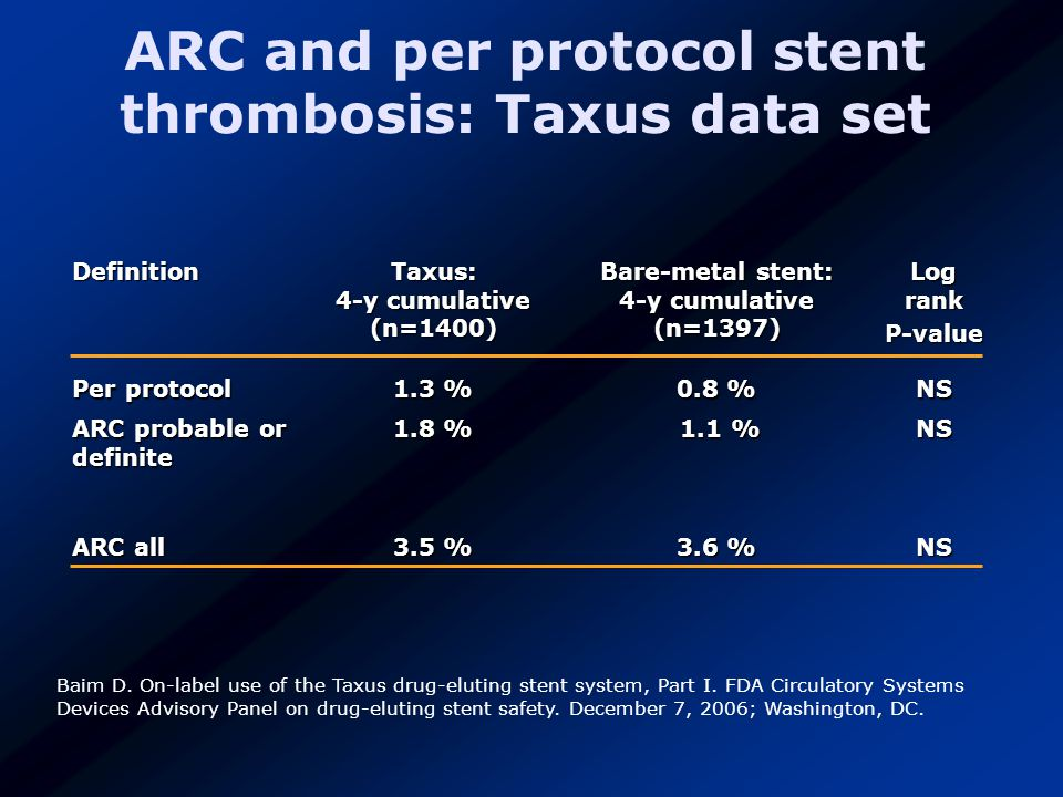 Baim D. On-label use of the Taxus drug-eluting stent system, Part I.